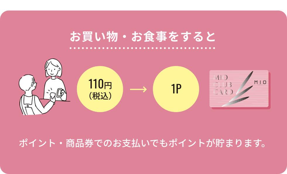 お買い物・お食事をすると 110円(税込)→1P ポイント・商品券でのお支払いでもポイントが貯まります。